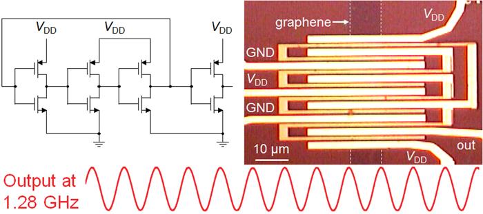 Ученым удалось создать первый гигагерцовый генератор из графена