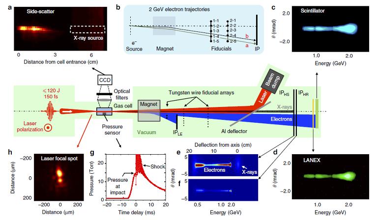 Петаваттный лазер помог физикам создать «наноускоритель» электронов